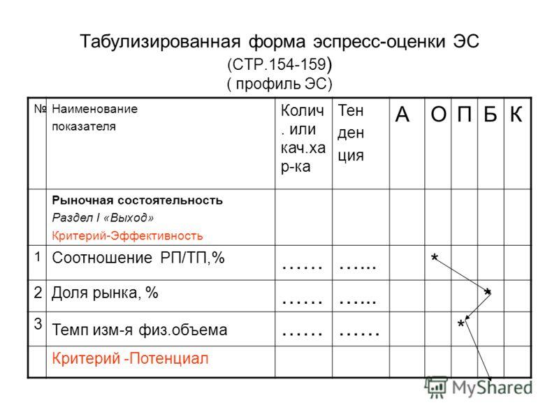 Табулизированная форма эспресс-оценки ЭС (СТР.154-159 ) ( профиль ЭС) Наименование показателя Колич. или кач.ха р-ка Тен ден ция АОПБК Рыночная состоятельность Раздел I «Выход» Критерий-Эффективность 1 Соотношение РП/ТП,% ………...* 2Доля рынка, % ………..