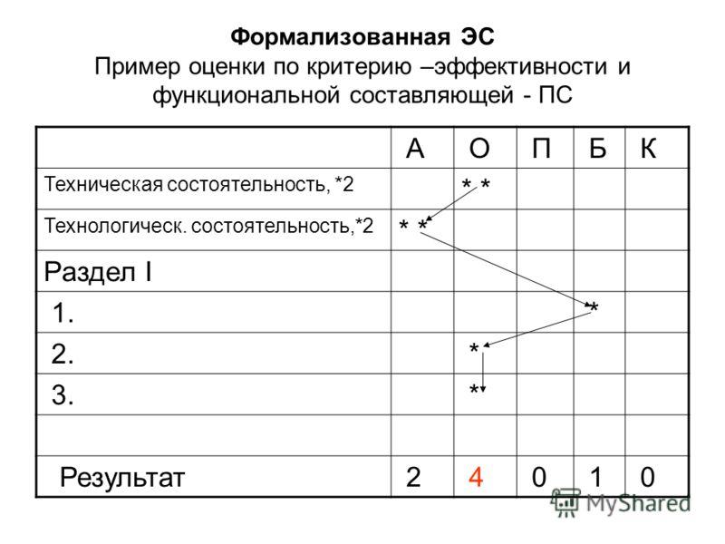 Формализованная ЭС Пример оценки по критерию –эффективности и функциональной составляющей - ПС А О П Б К Техническая состоятельность, *2 * Технологическ. состоятельность,*2 * Раздел I 1. * 2. * 3. * Результат 2 4 0 1 0