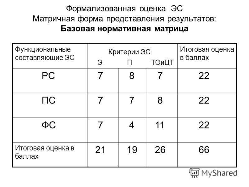 Формализованная оценка ЭС Матричная форма представления результатов: Базовая нормативная матрица Функциональные составляющие ЭС Критерии ЭС Э П ТОиЦТ Итоговая оценка в баллах РС 7 8 7 22 ПС 7 7 8 22 ФС 7 4 11 22 Итоговая оценка в баллах 21 19 26 66