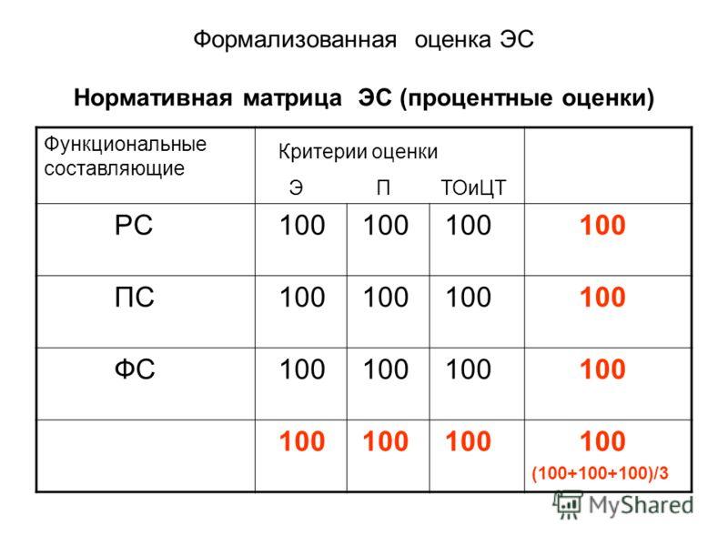 Формализованная оценка ЭС Нормативная матрица ЭС (процентные оценки) Функциональные составляющие Критерии оценки Э П ТОиЦТ РС 100 ПС 100 ФС 100 (100+100+100)/3