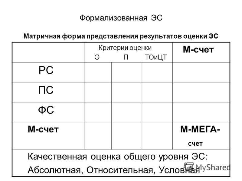 Формализованная ЭС Матричная форма представления результатов оценки ЭС Критерии оценки Э П ТОиЦТ М-счет РС ПС ФС М-счет М-МЕГА- счет Качественная оценка общего уровня ЭС: Абсолютная, Относительная, Условная