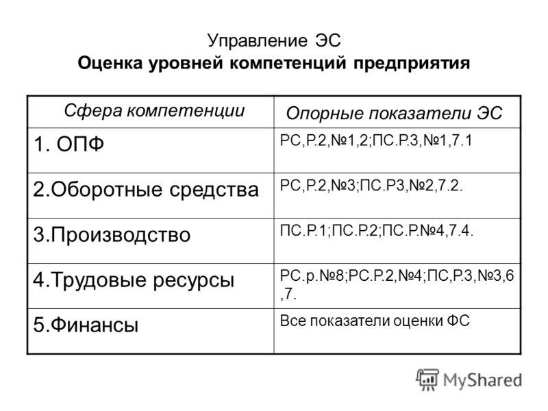 Управление ЭС Оценка уровней компетенций предприятия Сфера компетенции Опорные показатели ЭС 1. ОПФ РС,Р.2,1,2;ПС.Р.3,1,7.1 2.Оборотные средства РС,Р.2,3;ПС.Р3,2,7.2. 3.Производство ПС.Р.1;ПС.Р.2;ПС.Р.4,7.4. 4.Трудовые ресурсы РС.р.8;РС.Р.2,4;ПС,Р.3,