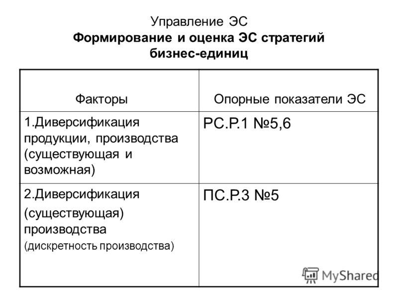 Управление ЭС Формирование и оценка ЭС стратегий бизнес-единиц Факторы Опорные показатели ЭС 1.Диверсификация продукции, производства (существующая и возможная) РС.Р.1 5,6 2.Диверсификация (существующая) производства (дискретность производства) ПС.Р.