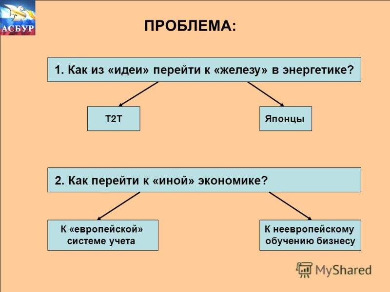 ПРОБЛЕМА: 1. Как из «идеи» перейти к «железу» в энергетике? Т2ТЯпонцы 2. Как перейти к «иной» экономике? К неевропейскому обучению бизнесу К «европейской» системе учета