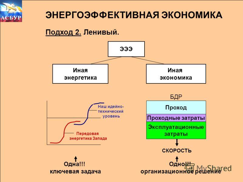 Подход 2. Ленивый. ЭЭЭ Иная энергетика Иная экономика Проход Проходные затраты Эксплуатационные затраты БДР ЭНЕРГОЭФФЕКТИВНАЯ ЭКОНОМИКА Наш идейно- технический уровень Передовая энергетика Запада Одна!!! ключевая задача СКОРОСТЬ Одно!!! организационн