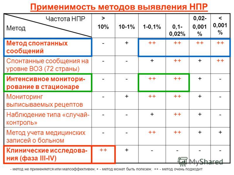 Применимость методов выявления НПР Частота НПР Метод > 10%10-1%1-0,1%0,1- 0,02% 0,02- 0,001 % < 0,001 % Метод спонтанных сообщений -+++ Спонтанные сообщения на уровне ВОЗ (72 страны) --++++ Интенсивное монитори- рование в стационаре --++ +- Мониторин