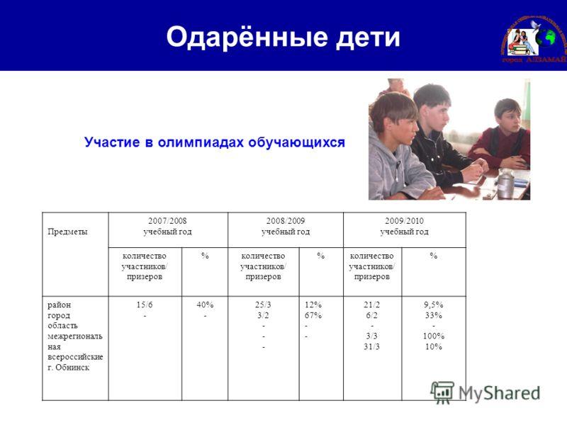 Одарённые дети Участие в олимпиадах обучающихся Предметы 2007/2008 учебный год 2008/2009 учебный год 2009/2010 учебный год количество участников/ призеров % % % район город область межрегиональ ная всероссийские г. Обнинск 15/6 - 40% - 25/3 3/2 - 12%