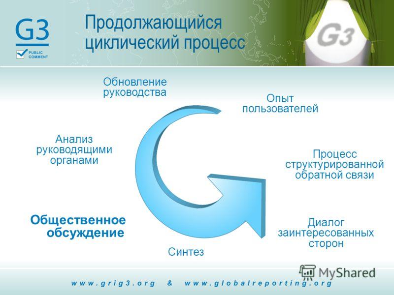 Продолжающийся циклический процесс Общественное обсуждение Синтез Диалог заинтересованных сторон Процесс структурированной обратной связи Анализ руководящими органами Опыт пользователей Обновление руководства