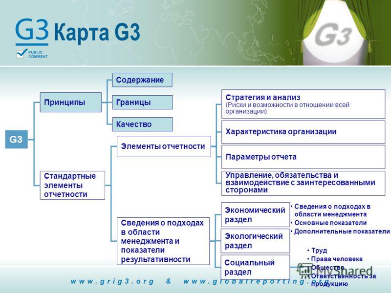 Карта G3 G3 Принципы Стандартные элементы отчетности Содержание Границы Качество Элементы отчетности Стратегия и анализ (Риски и возможности в отношении всей организации) Характеристика организации Параметры отчета Управление, обязательства и взаимод