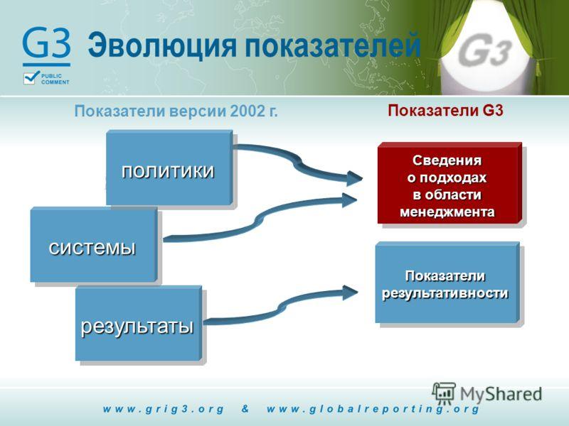Эволюция показателей policies Показатели версии 2002 г. Показатели G3 результатырезультаты системысистемы политикиполитики Показатели результативности Сведения о подходах в области менеджмента