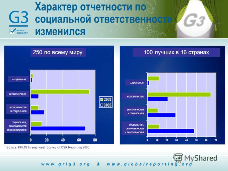 Характер отчетности по социальной ответственности изменился Source: KPMG International Survey of CSR Reporting 2005 250 по всему миру100 лучших в 16 странах социальная экологическая экологическая и социальная социальная, экономическая и экологическая