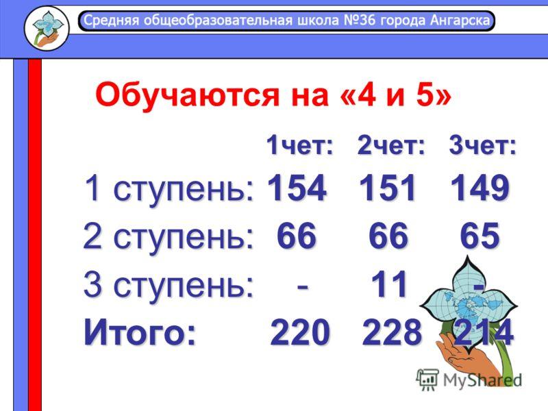 Обучаются на «4 и 5» 1чет: 2чет: 3чет: 1чет: 2чет: 3чет: 1 ступень: 154 151 149 2 ступень: 66 66 65 3 ступень: - 11 - Итого: 220 228 214