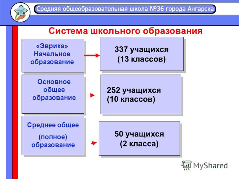 «Эврика» Начальное образование 337 учащихся (13 классов) 337 учащихся (13 классов) Основное общее образование 252 учащихся (10 классов) 50 учащихся (2 класса) 50 учащихся (2 класса) Среднее общее (полное) образование Система школьного образования