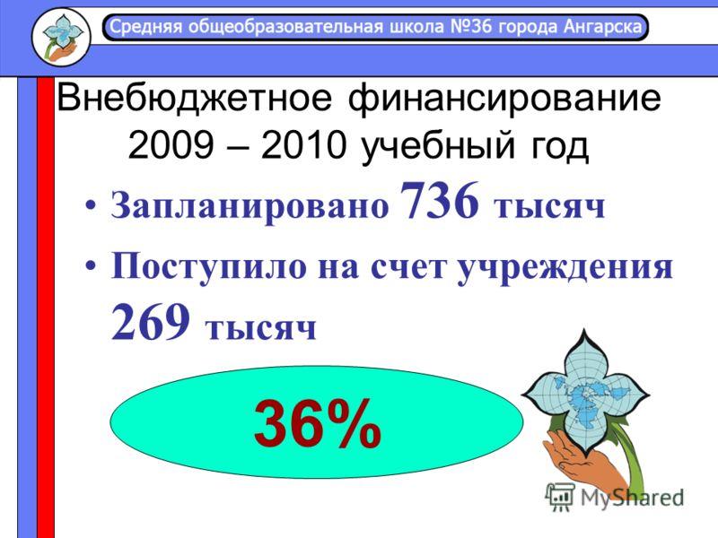 Внебюджетное финансирование 2009 – 2010 учебный год Запланировано 736 тысяч Поступило на счет учреждения 269 тысяч 36%