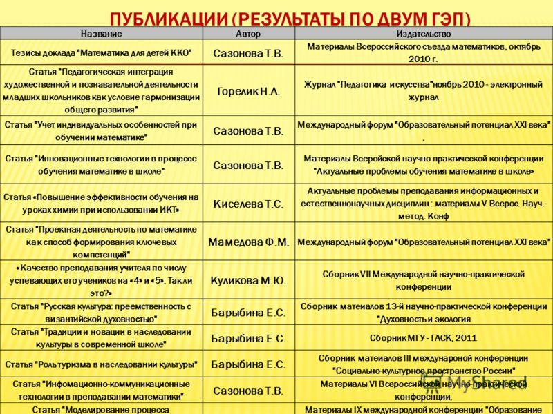 НазваниеАвторИздательство Тезисы доклада