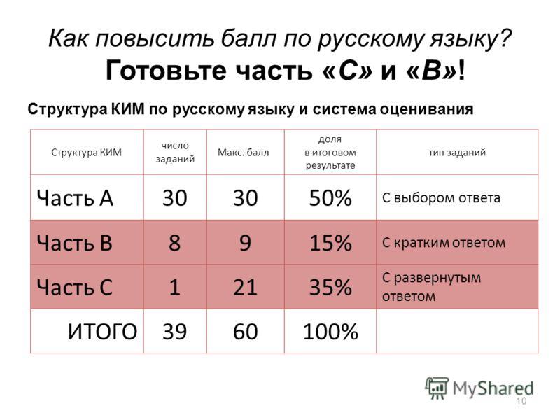 Как повысить балл по русскому языку? Готовьте часть «С» и «В»! Структура КИМ число заданий Макс. балл доля в итоговом результате тип заданий Часть А30 50% С выбором ответа Часть В8915% С кратким ответом Часть С12135% С развернутым ответом ИТОГО396010