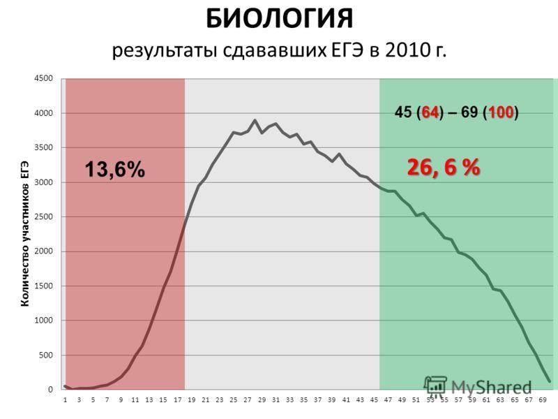 БИОЛОГИЯ результаты сдававших ЕГЭ в 2010 г. 7 13,6% 64100 45 (64) – 69 (100) 26, 6 %