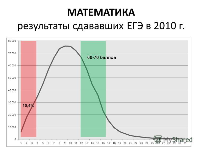 МАТЕМАТИКА результаты сдававших ЕГЭ в 2010 г. 8 10,4% 60-70 баллов
