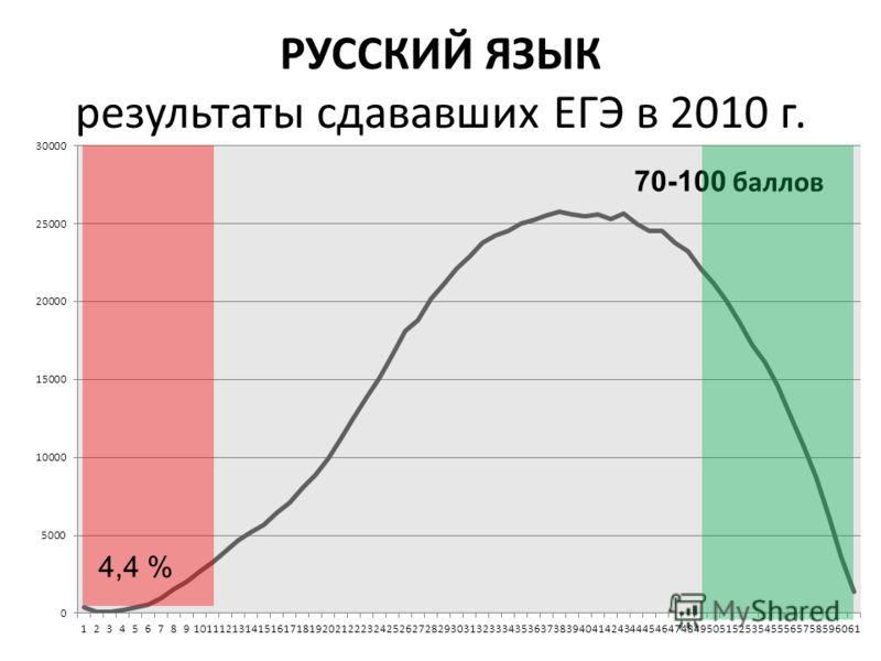 9 РУССКИЙ ЯЗЫК результаты сдававших ЕГЭ в 2010 г. 4,4 %