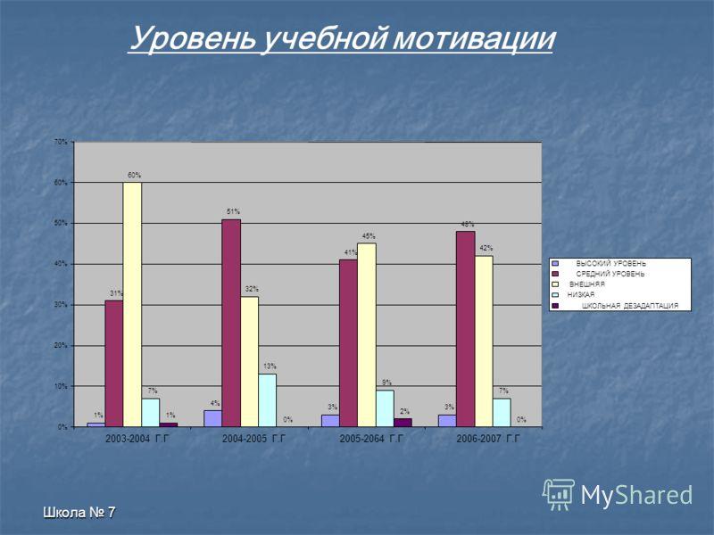 Окружающий социум Многодетные Семьи 61% Неполные Семьи 65% Малообеспе- Ченные Семьи 77% Микрорайон школы и окружающий социум