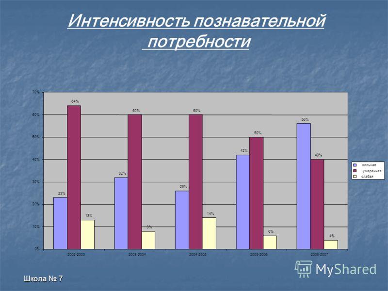 Школа 7 Уровень учебной мотивации 1% 4% 3% 31% 51% 41% 48% 60% 32% 45% 42% 7% 13% 9% 7% 1% 0% 2% 0% 10% 20% 30% 40% 50% 60% 70% 2003-2004 Г.Г2004-2005 Г.Г2005-2064 Г.Г2006-2007 Г.Г ВЫСОКИЙ УРОВЕНЬ СРЕДНИЙ УРОВЕНЬ ВНЕШНЯЯ НИЗКАЯ ШКОЛЬНАЯ ДЕЗАДАПТАЦИЯ