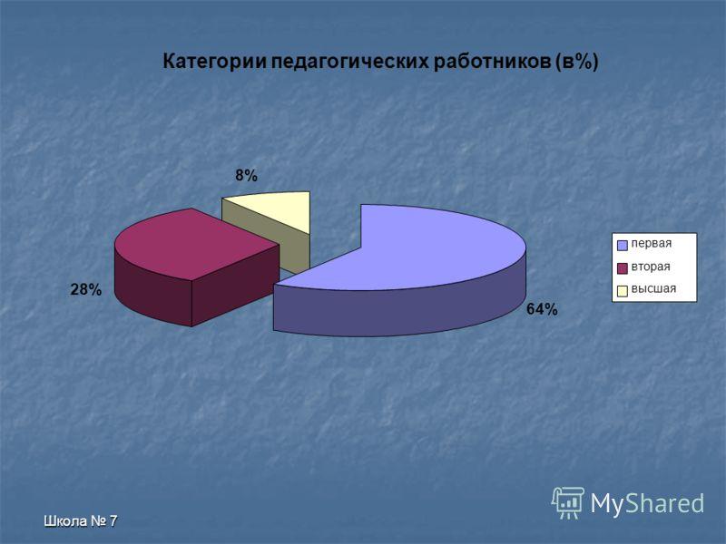 Школа 7 23% 32% 26% 42% 56% 64% 60% 50% 40% 13% 8% 14% 6% 4% 0% 10% 20% 30% 40% 50% 60% 70% 2002-20032003-20042004-20052005-20062006-2007 сильная умеренная слабая Интенсивность познавательной потребности