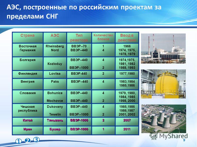 1 2 3 9 АЭС, построенные по российским проектам за пределами СНГ СтранаАЭСТип реактора Количество блоков Ввод в действие Восточная Германия Rheinsberg Nord ВВЭР--70 ВВЭР--440 1414 1966 1974, 1975, 1978, 1979 Болгария Коzloduy ВВЭР--440 ВВЭР--1000 424