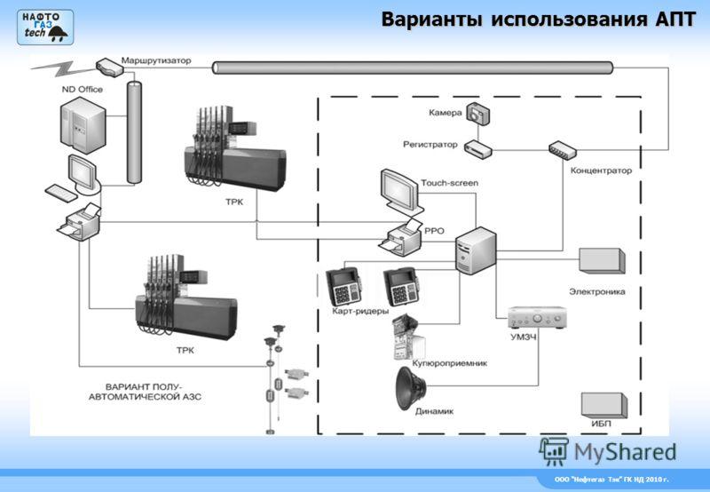 ООО Нефтегаз Тэк ГК НД 2010 г. Варианты использования АПТ