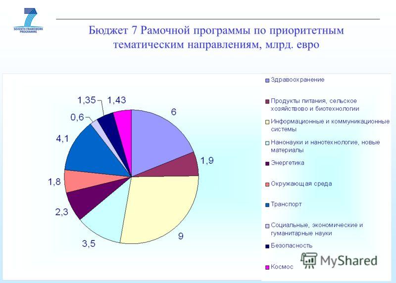 Бюджет 7 Рамочной программы по приоритетным тематическим направлениям, млрд. евро