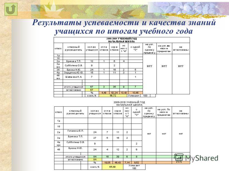Результаты успеваемости и качества знаний учащихся по итогам учебного года