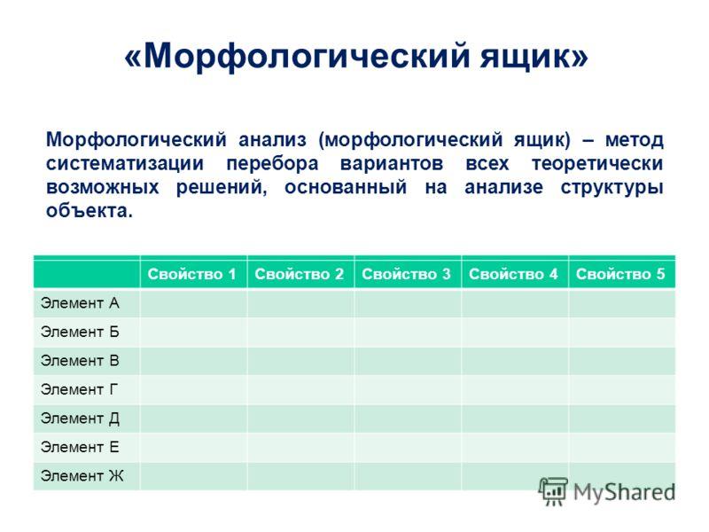 «Морфологический ящик» Морфологический анализ (морфологический ящик) – метод систематизации перебора вариантов всех теоретически возможных решений, основанный на анализе структуры объекта. Свойство 1Свойство 2Свойство 3Свойство 4Свойство 5 Элемент А