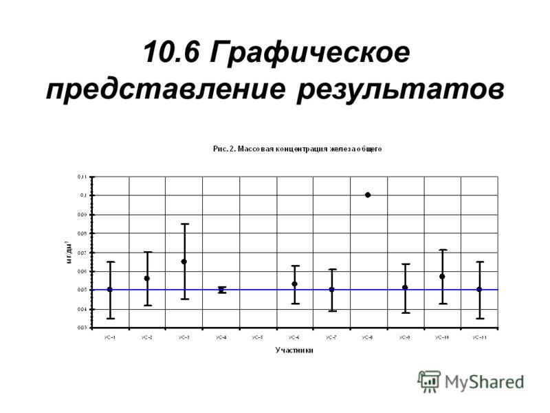 10.6 Графическое представление результатов