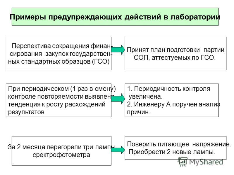 Примеры предупреждающих действий в лаборатории Перспектива сокращения финан- сирования закупок государствен- ных стандартных образцов (ГСО) Принят план подготовки партии СОП, аттестуемых по ГСО. При периодическом (1 раз в смену) контроле повторяемост