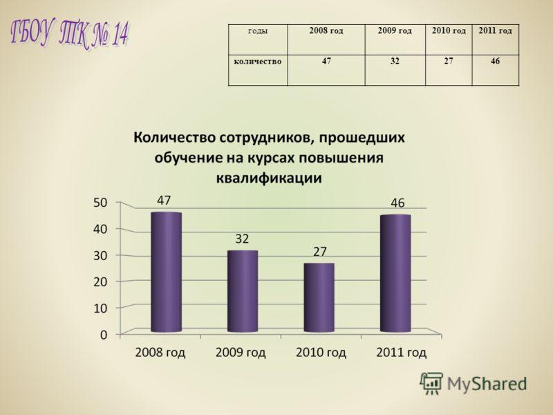 годы2008 год2009 год2010 год2011 год количество47322746