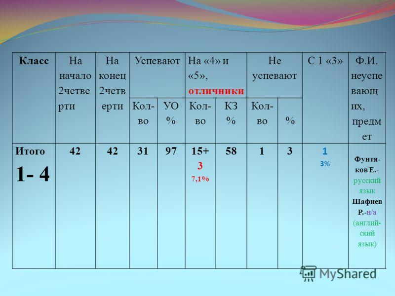 Класс На начало 2четве рти На конец 2четв ерти Успевают На «4» и «5», отличники Не успевают С 1 «3» Ф.И. неуспе вающ их, предм ет Кол- во УО % Кол- во КЗ % Кол- во% Итого 1- 4 42 319715+ 3 7,1% 5813 1 3% Фунтя- ков Е.- русский язык Шафиев Р.-н/а (анг