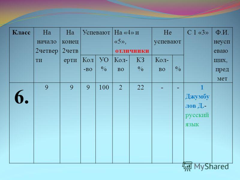 Класс На начало 2четвер ти На конец 2четв ерти Успевают На «4» и «5», отличники Не успевают С 1 «3» Ф.И. неусп еваю щих, пред мет Кол -во УО % Кол- во КЗ % Кол- во% 6. 9 99100222-- 1 Джумбу лов Д.- русский язык