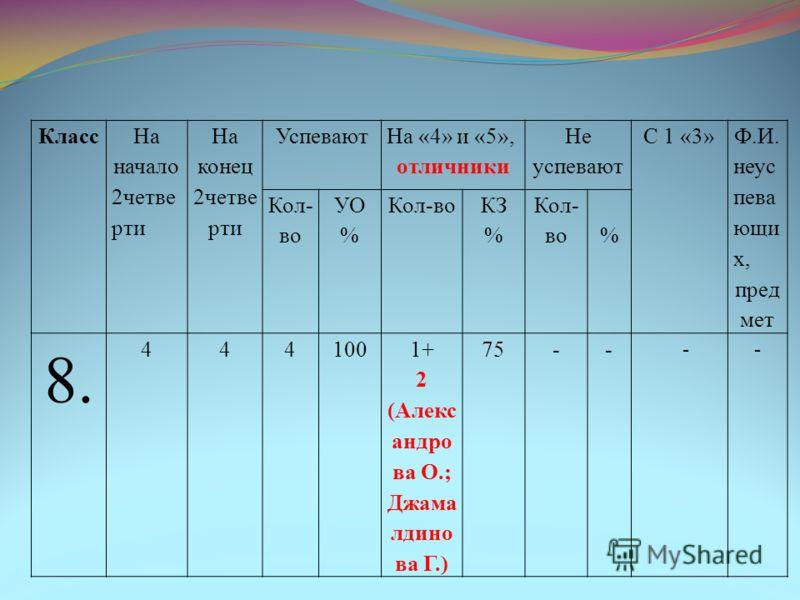 Класс На начало 2четве рти На конец 2четве рти Успевают На «4» и «5», отличники Не успевают С 1 «3» Ф.И. неус пева ющи х, пред мет Кол- во УО % Кол-во КЗ % Кол- во% 8. 4441001+ 2 (Алекс андро ва О.; Джама лдино ва Г.) 75-- --
