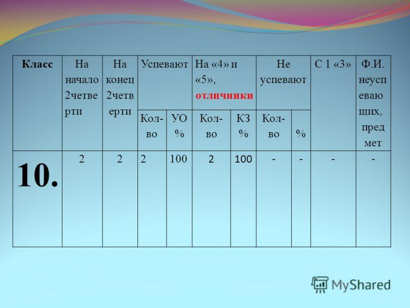 Класс На начало 2четве рти На конец 2четв ерти Успевают На «4» и «5», отличники Не успевают С 1 «3» Ф.И. неусп еваю щих, пред мет Кол- во УО % Кол- во КЗ % Кол- во% 10. 222100 2 ----