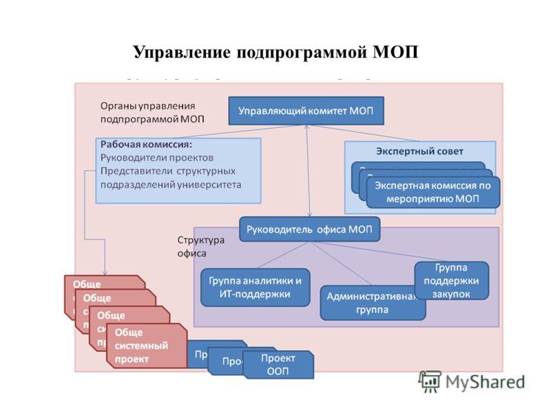 Управление подпрограммой МОП