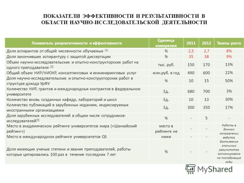ПОКАЗАТЕЛИ ЭФФЕКТИВНОСТИ И РЕЗУЛЬТАТИВНОСТИ В ОБЛАСТИ НАУЧНО-ИССЛЕДОВАТЕЛЬСКОЙ ДЕЯТЕЛЬНОСТИ Показатель результативности и эффективности Единица измерения 20112012Темпы роста Доля аспирантов от общей численности обучаемых [1] %2,52,7 8% Доля закончивш