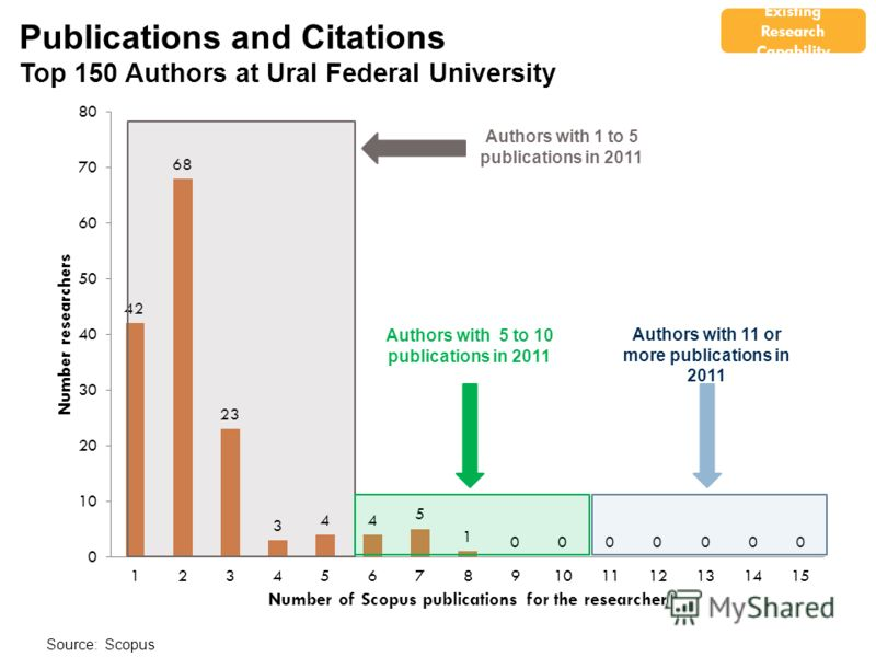 Authors with 11 or more publications in 2011 Source: Scopus Publications and Citations Top 150 Authors at Ural Federal University Authors with 1 to 5 publications in 2011 Authors with 5 to 10 publications in 2011 Existing Research Capability