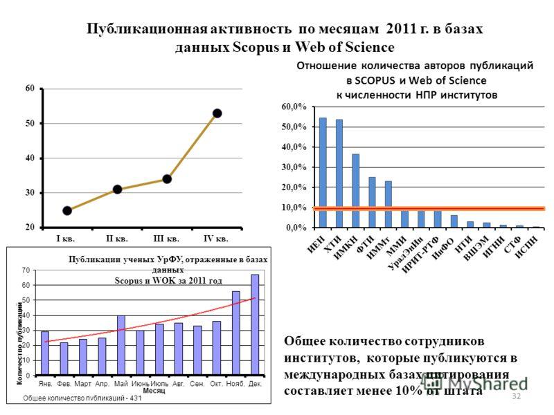 Публикационная активность по месяцам 2011 г. в базах данных Scopus и Web of Science 32 Общее количество сотрудников институтов, которые публикуются в международных базах цитирования составляет менее 10% от штата