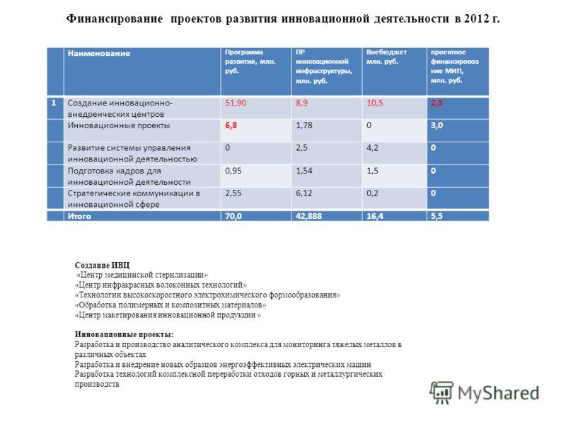 Финансирование проектов развития инновационной деятельности в 2012 г. Наименование Программа развития, млн. руб. ПР инновационной инфраструктуры, млн. руб. Внебюджет млн. руб. проектное финансировоа ние МИП, млн. руб. 1Создание инновационно- внедренч
