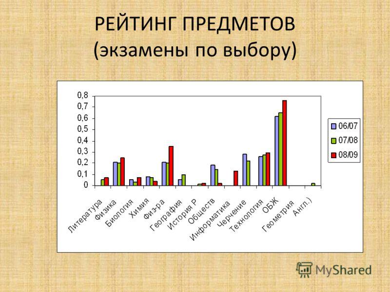 РЕЙТИНГ ПРЕДМЕТОВ (экзамены по выбору)