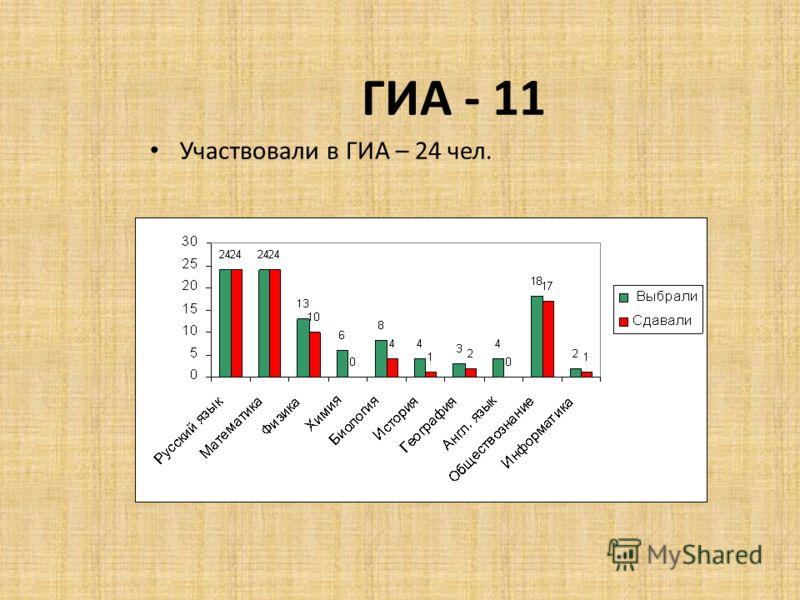 ГИА - 11 Участвовали в ГИА – 24 чел.