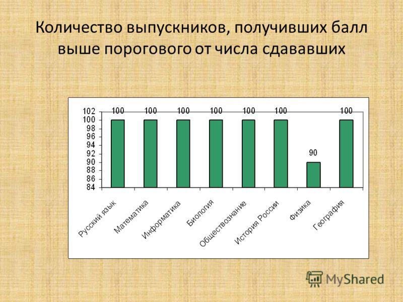 Количество выпускников, получивших балл выше порогового от числа сдававших