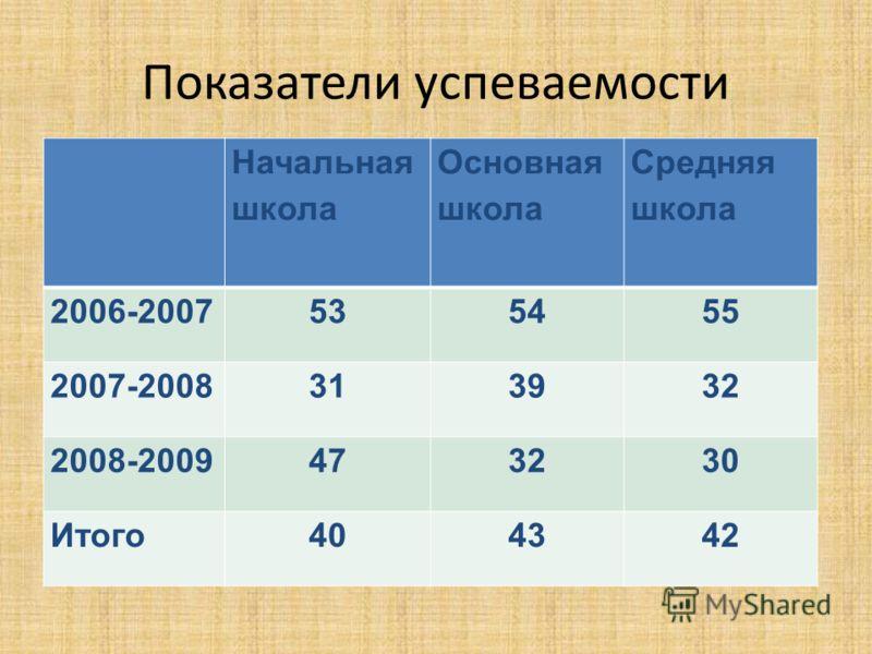 Показатели успеваемости Начальная школа Основная школа Средняя школа 2006-2007535455 2007-2008313932 2008-2009473230 Итого404342