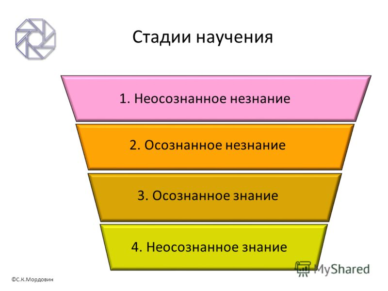 ©С.К.Мордовин Стадии научения 1. Неосознанное незнание 2. Осознанное незнание 3. Осознанное знание 4. Неосознанное знание