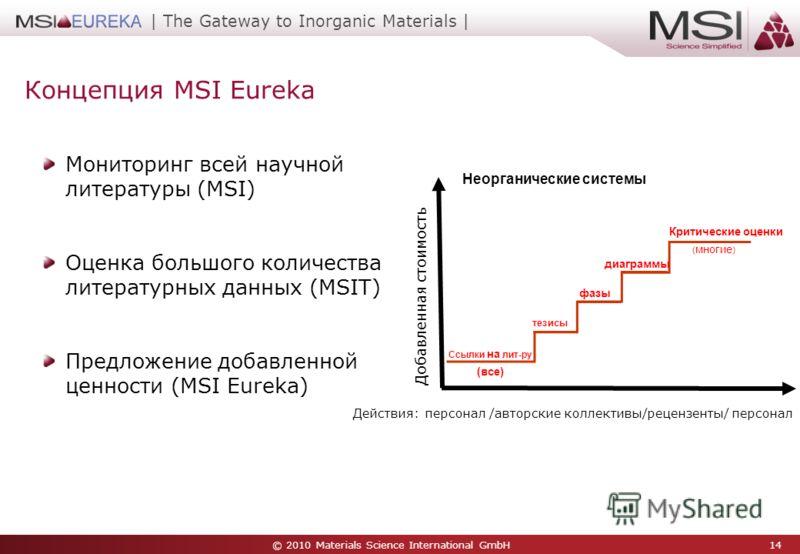 © 2010 Materials Science International GmbH 14 | The Gateway to Inorganic Materials | Концепция MSI Eureka Мониторинг всей научной литературы (MSI) Оценка большого количества литературных данных (MSIT) Предложение добавленной ценности (MSI Eureka) Сс