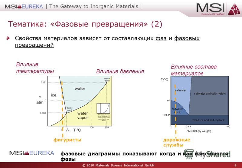 © 2010 Materials Science International GmbH 8 | The Gateway to Inorganic Materials | Свойства материалов зависят от составляющих фаз и фазовых превращений Влияние давления Влияние температуры Влияние состава материалов фазовые диаграммы показывают ко